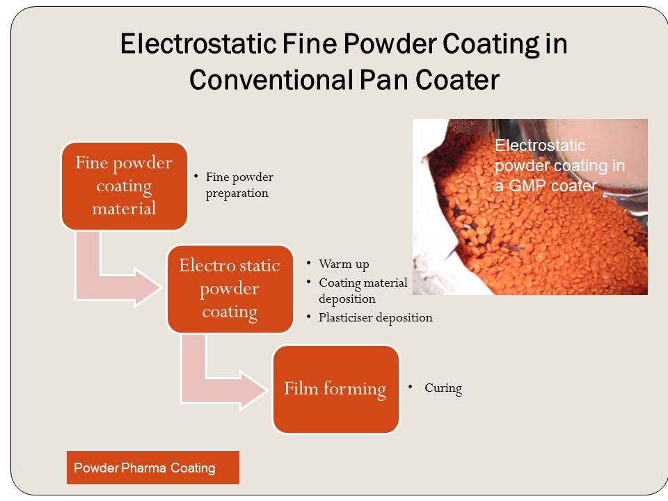 conventional pan coater