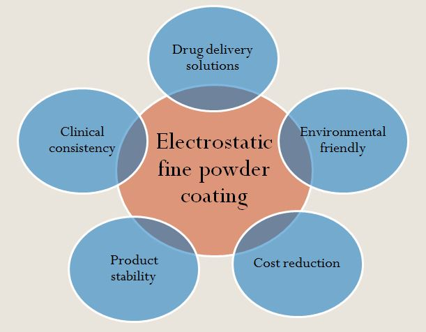 overall benefits of powder coating picture 1